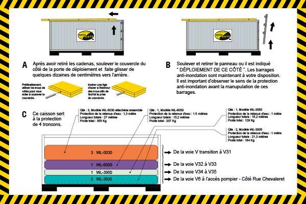 översvämningsskydd packat i en installationslåda