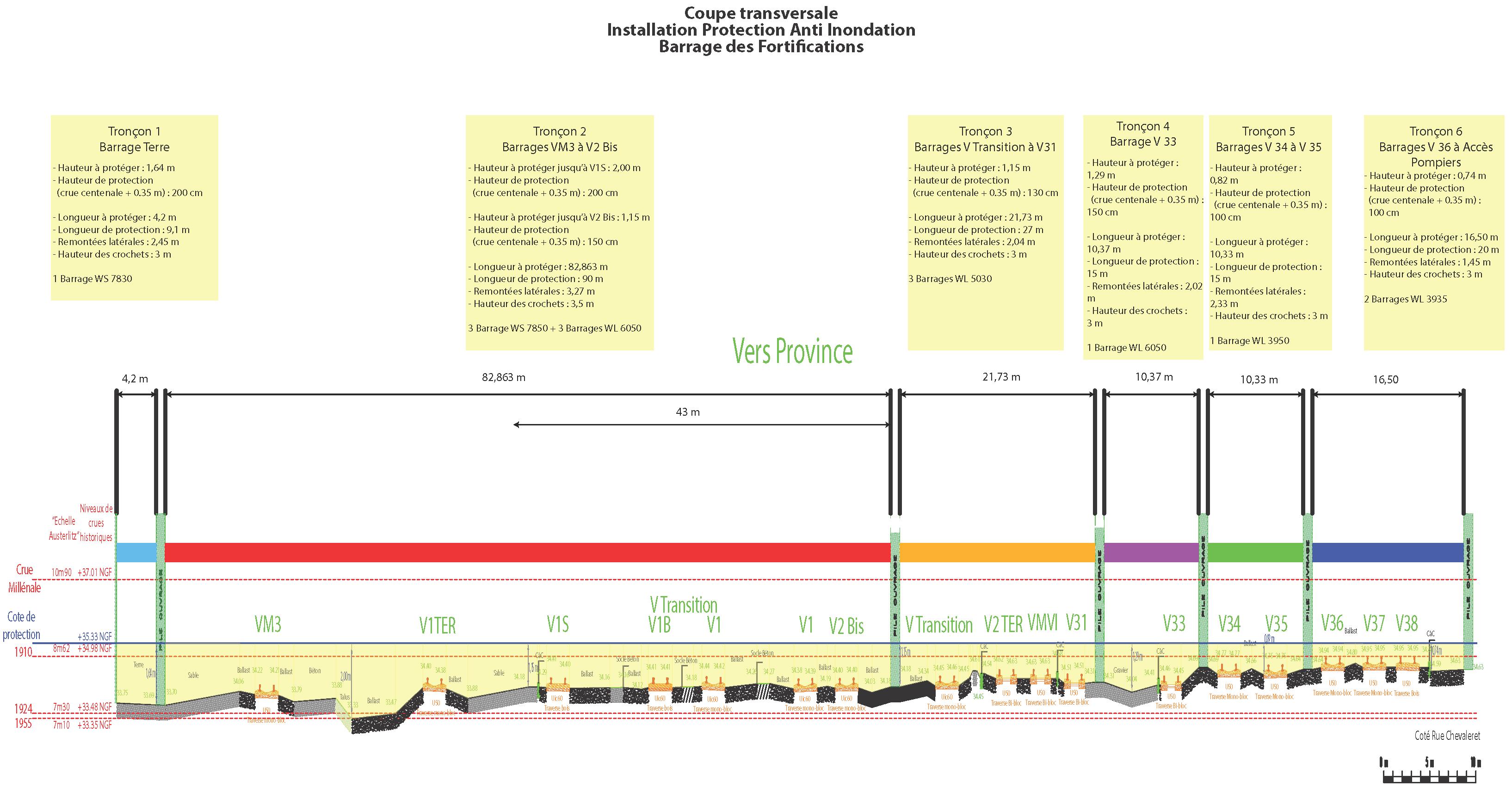 Översvämning RER C SNCF