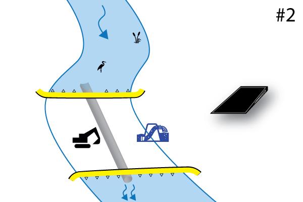 Flexibel Water-Gate © kofferdammar. Diagram över en installation vinkelrätt mot vattendraget med 2 uppströms- och nedströms kassadammar, huvud mot svans. Fall nr 2