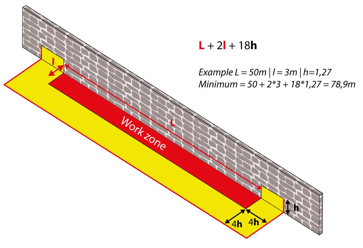 U-formad kofferdam   Beräkning av den totala längden som är nödvändig enligt retentionshöjden och dimensionerna på platsområdet